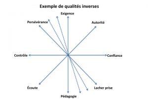 qualite-inverses